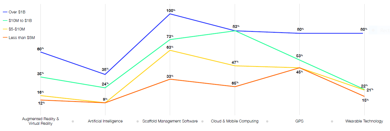 Line chart showing the percentage of Current Technology Implementation by Company Revenue.