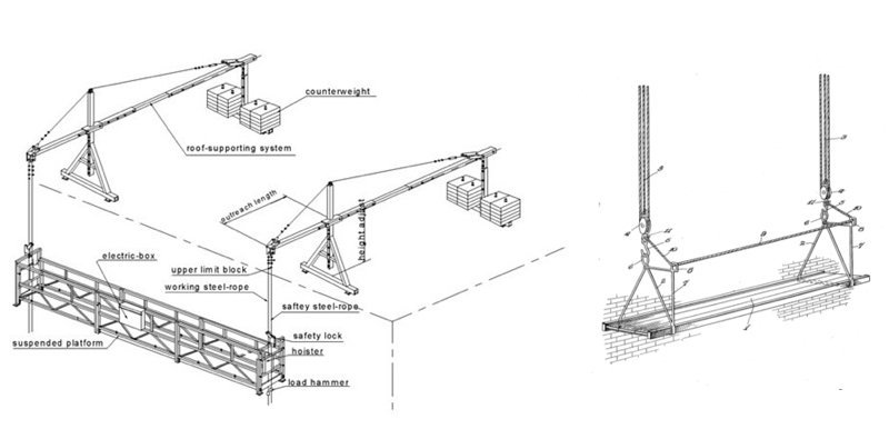 diagram of suspended or swing set scaffold